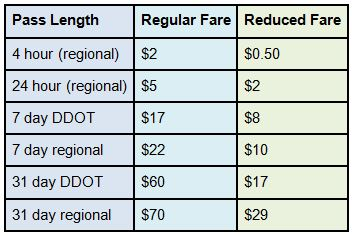 A chart showing proposed fare changes.